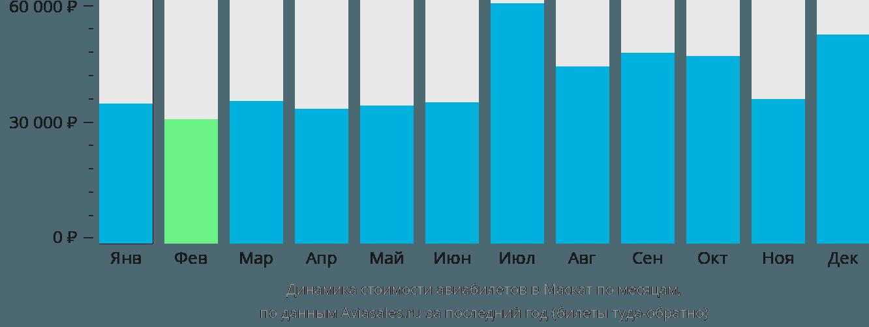 Динамика стоимости авиабилетов в Маскат по месяцам