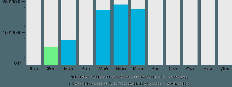 Динамика стоимости авиабилетов в Мейсон Сити по месяцам