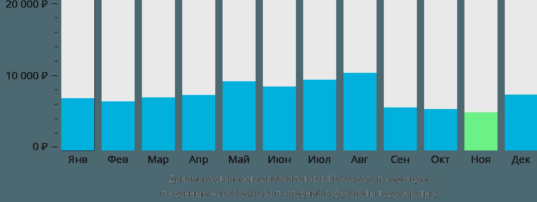 Динамика стоимости авиабилетов в Махачкалу по месяцам