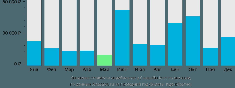 Динамика стоимости авиабилетов в Саншайн Кост по месяцам