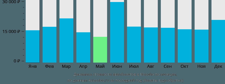 Динамика стоимости авиабилетов Масейо по месяцам