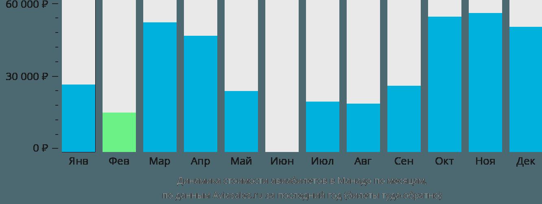 Динамика стоимости авиабилетов в Манадо по месяцам