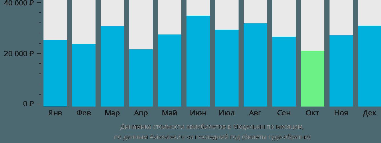 Динамика стоимости авиабилетов в Медельин по месяцам