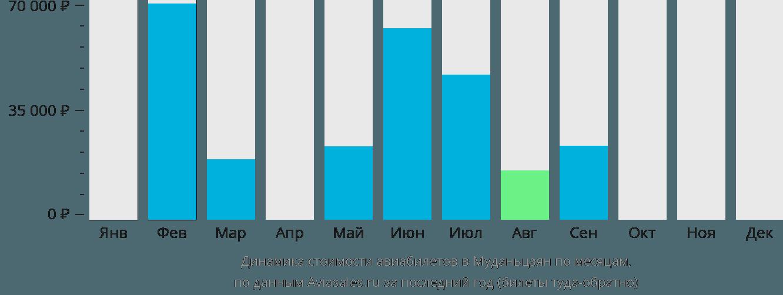 Динамика стоимости авиабилетов в Муданьцзян по месяцам
