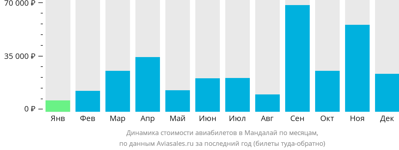Динамика стоимости авиабилетов в Мандалай по месяцам