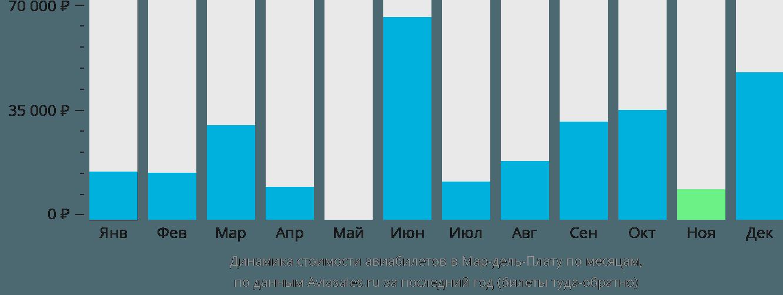 Динамика стоимости авиабилетов в Мар-дель-Плату по месяцам
