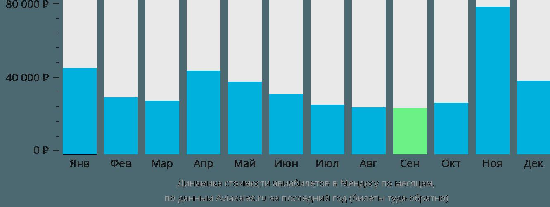 Динамика стоимости авиабилетов в Мендосу по месяцам