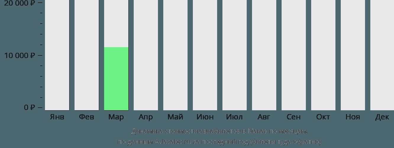 Динамика стоимости авиабилетов Макаэ по месяцам