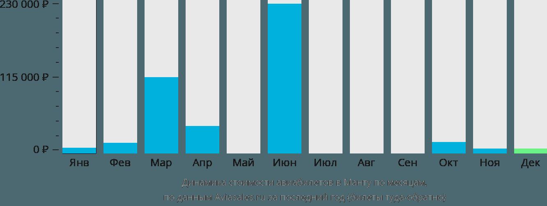 Динамика стоимости авиабилетов в Манту по месяцам