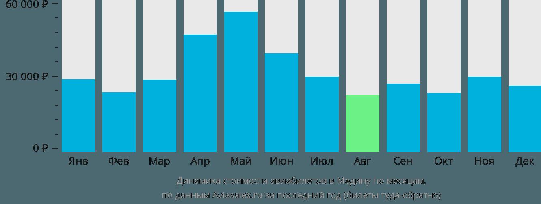 Динамика стоимости авиабилетов в Медину по месяцам