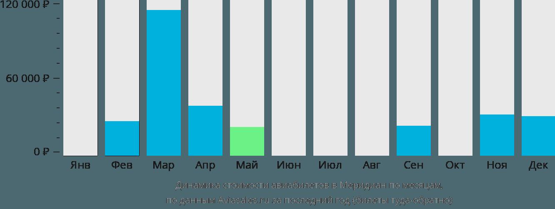 Динамика стоимости авиабилетов в Меридиан по месяцам
