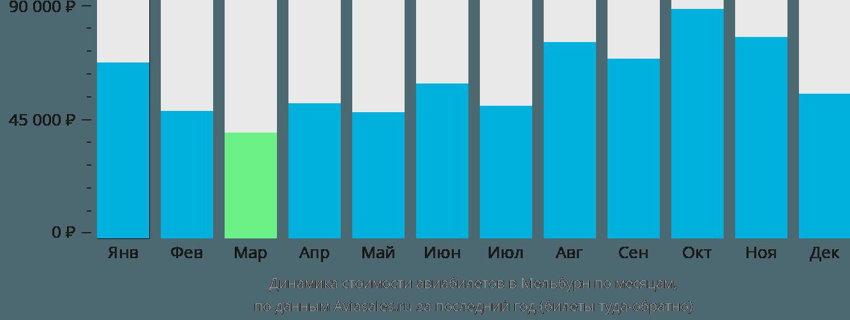Динамика стоимости авиабилетов в Мельбурн по месяцам