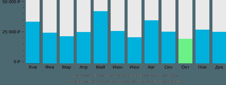 Динамика стоимости авиабилетов в Мемфис по месяцам