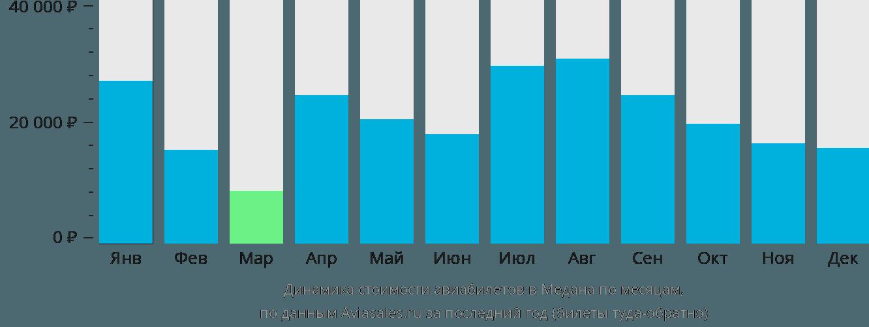 Динамика стоимости авиабилетов в Медана по месяцам