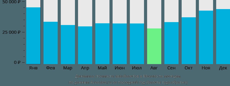 Динамика стоимости авиабилетов в Мехико по месяцам