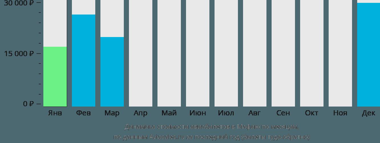 Динамика стоимости авиабилетов в Мафию по месяцам