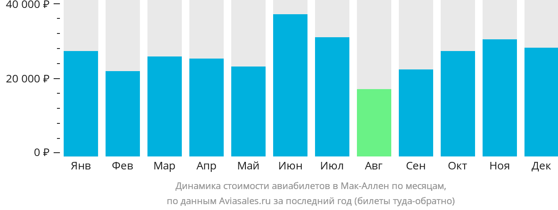 Динамика стоимости авиабилетов в Мак-Аллен по месяцам