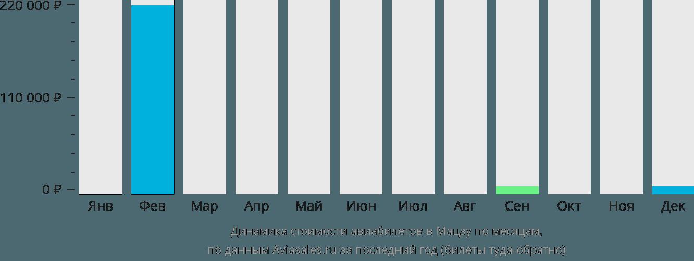 Динамика стоимости авиабилетов в Матсу по месяцам
