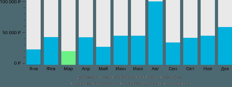 Динамика стоимости авиабилетов в Макао по месяцам