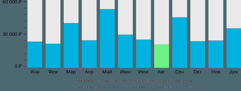 Динамика стоимости авиабилетов в Медфорда по месяцам