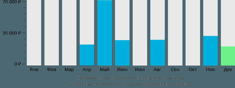 Динамика стоимости авиабилетов в Мфуве по месяцам