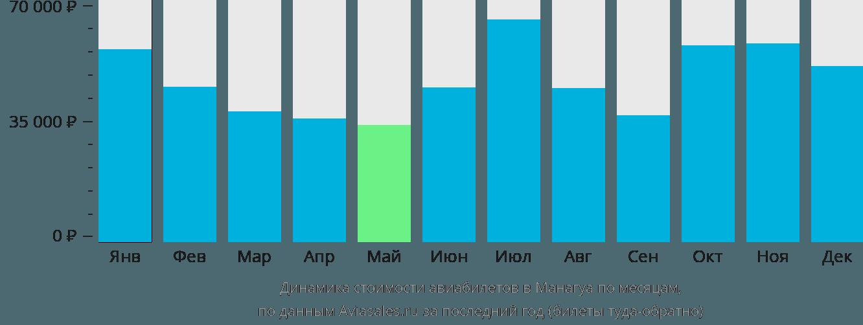 Динамика стоимости авиабилетов в Манагуа по месяцам