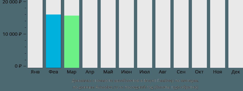 Динамика стоимости авиабилетов Маунт Гамбиер по месяцам