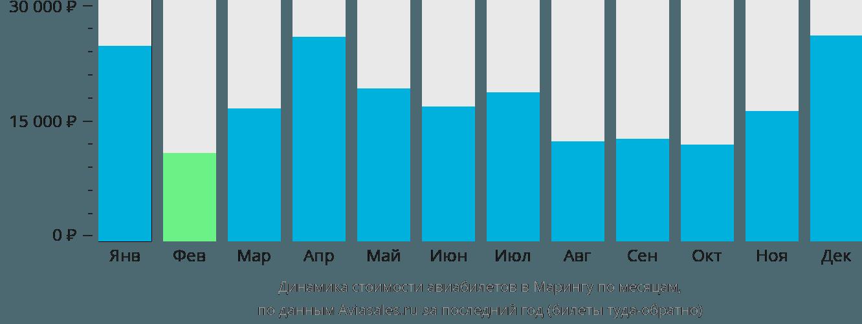 Динамика стоимости авиабилетов Маринга по месяцам
