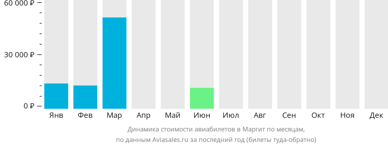 Динамика стоимости авиабилетов в Маргит по месяцам