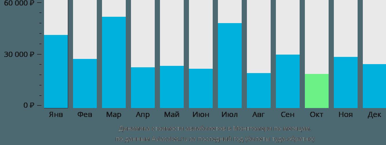 Динамика стоимости авиабилетов в Монтгомери по месяцам