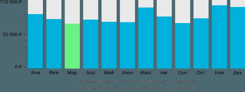 Динамика стоимости авиабилетов в Могадишо по месяцам