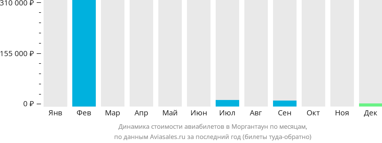 Динамика стоимости авиабилетов в Моргантаун по месяцам