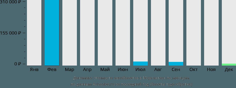 Динамика стоимости авиабилетов Моргантаун по месяцам