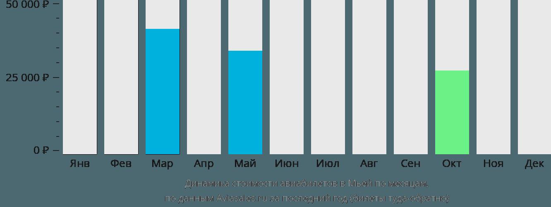 Динамика стоимости авиабилетов Мйеик по месяцам