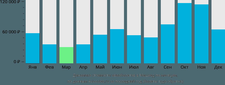 Динамика стоимости авиабилетов в Мешхеда по месяцам