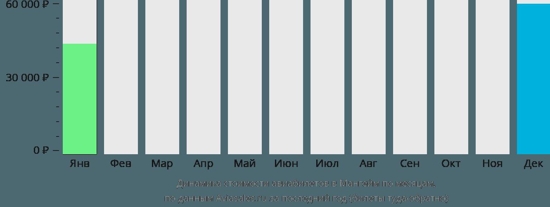 Динамика стоимости авиабилетов Мангейм по месяцам