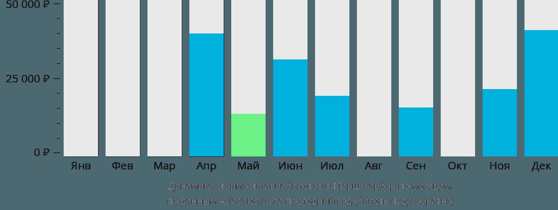 Динамика стоимости авиабилетов в Марш-Харбор по месяцам