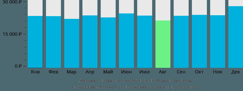 Динамика стоимости авиабилетов в Майами по месяцам