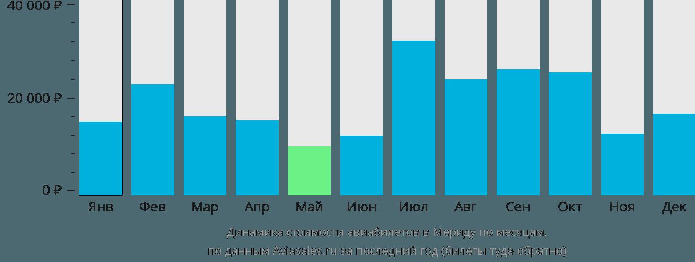 Динамика стоимости авиабилетов в Мериду по месяцам