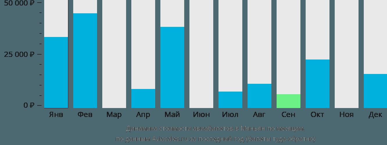 Динамика стоимости авиабилетов в Мяньян по месяцам
