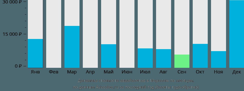 Динамика стоимости авиабилетов в Марилью по месяцам