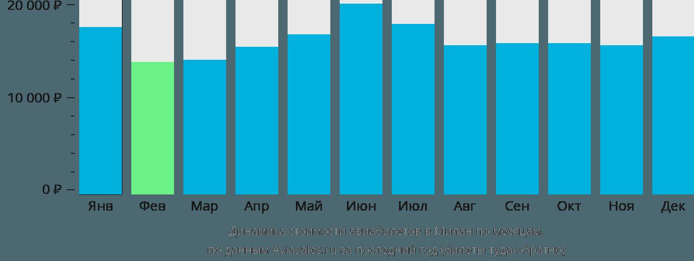 Динамика стоимости авиабилетов в Милан по месяцам