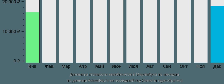 Динамика стоимости авиабилетов Меримбула по месяцам