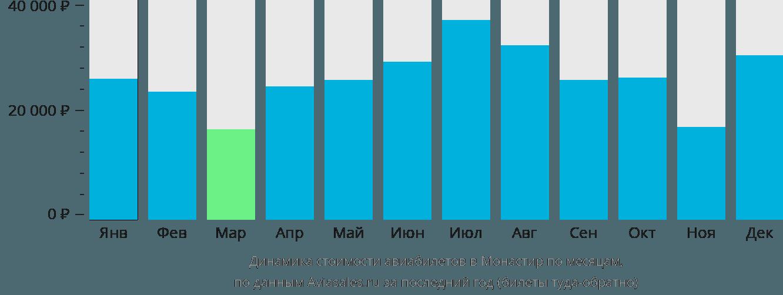 Динамика стоимости авиабилетов в Монастир по месяцам