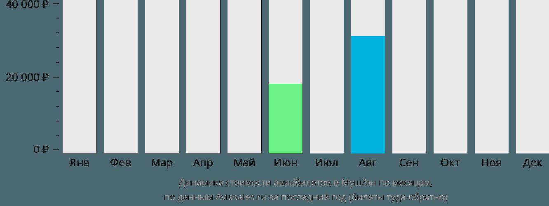 Динамика стоимости авиабилетов в Мушёэн по месяцам