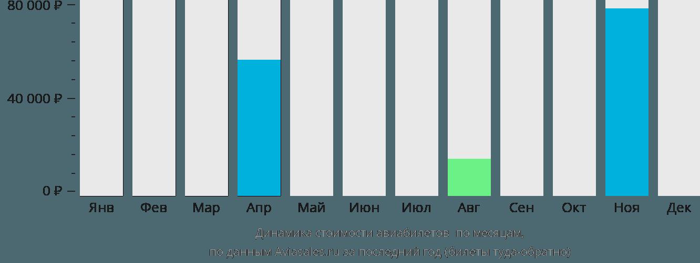 Динамика стоимости авиабилетов Мбужи-Майи по месяцам