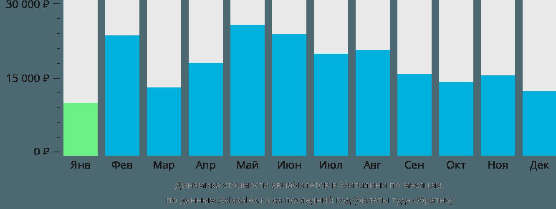 Динамика стоимости авиабилетов в Митилини по месяцам