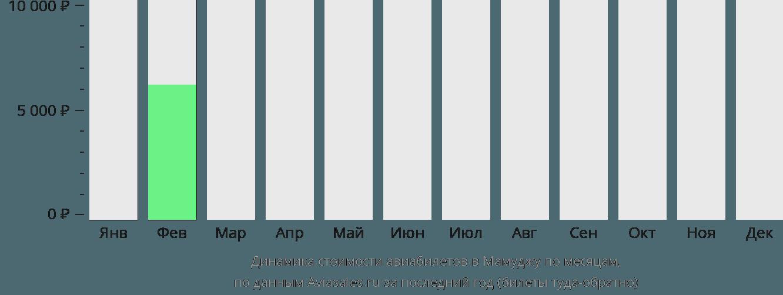 Динамика стоимости авиабилетов в Мамуджу по месяцам