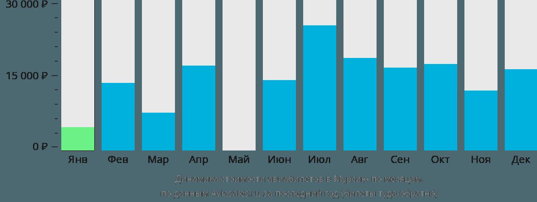 Динамика стоимости авиабилетов в Мурсию по месяцам