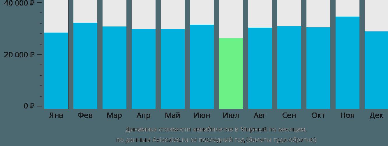 Динамика стоимости авиабилетов Мирный по месяцам